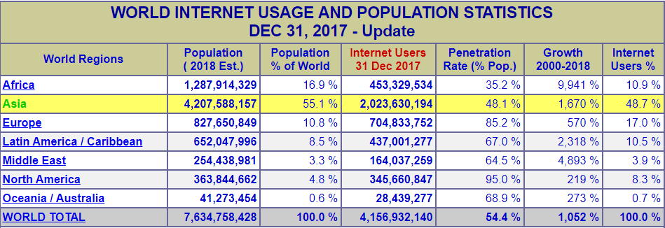 Digital-Marketing-internetworldstat-site